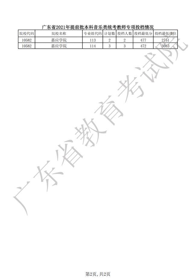 广东省2021年提前批本科艺术体育类统考教师专项投档