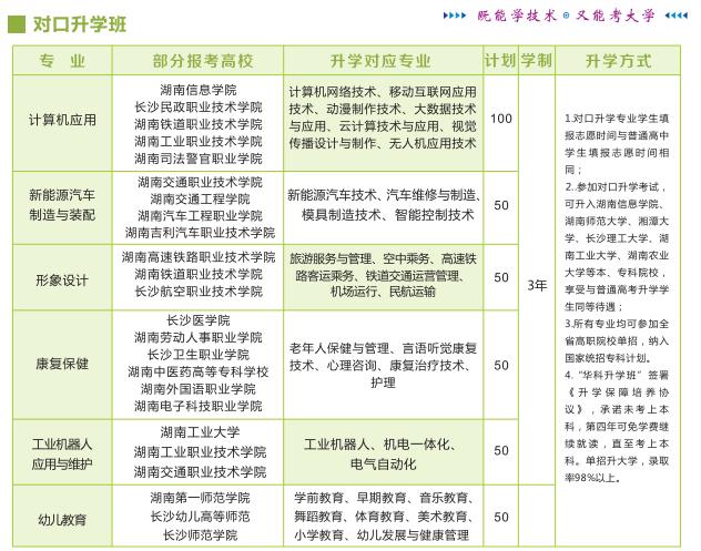 湖南华科技工学校对口升学专业