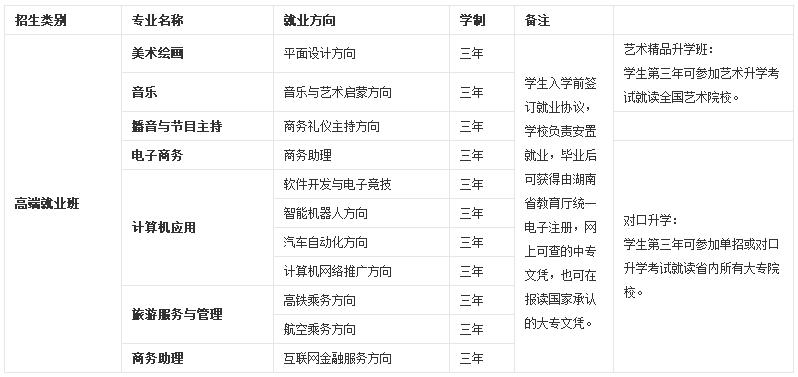 湖南长沙艺术学校热门专业