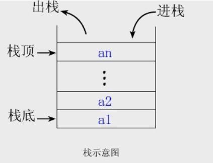 堆和栈的区别是什么?大学计算机课程里堆和栈的区别你知道吗