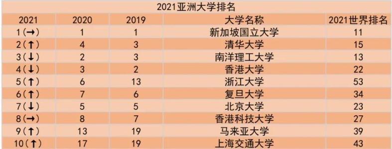 2021年度QS亚洲大学排名新鲜出炉,9所泰国大学入围
