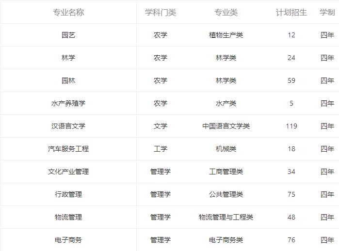 湖南应用技术学院有哪些专业?2021年在湖南招多少人?
