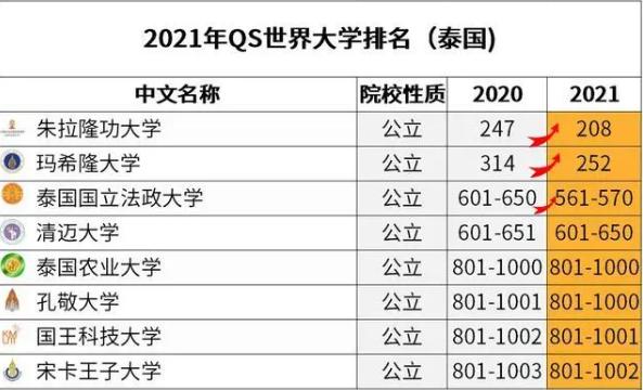 泰国玛希隆大学2021年世界排名怎么样?附大学排名名单