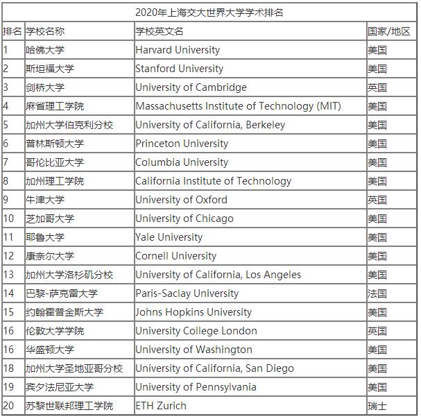 今年上海交大世界大学学术排名TOP20 哈佛大学位居第一