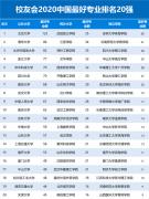 中国最好专业排名